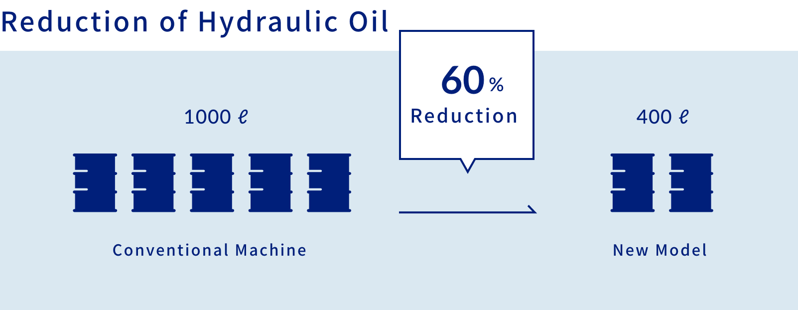 Reduction of Hydraulic Oil   60% Reduction