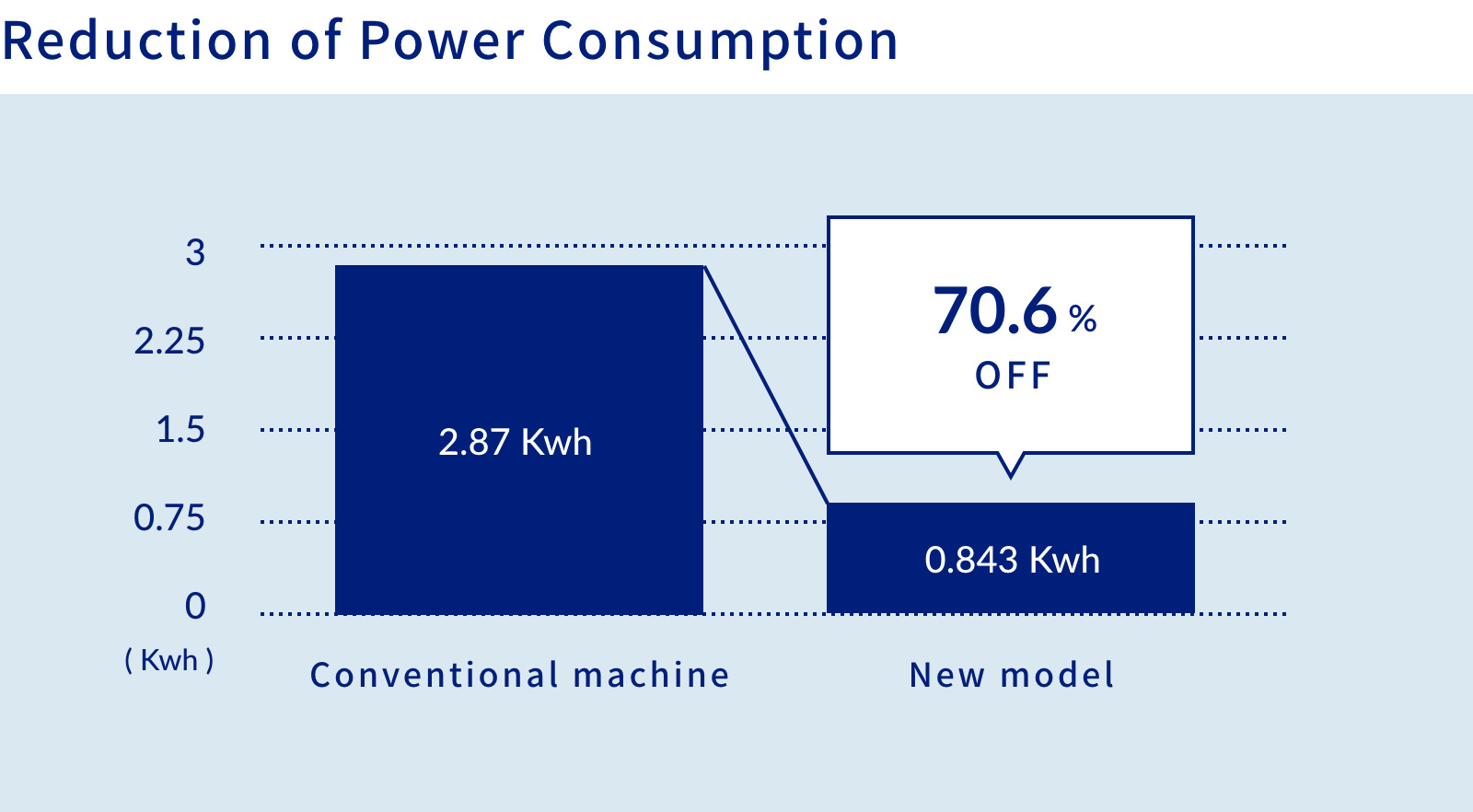 Reduction of Power Consumption   70.6% OFF